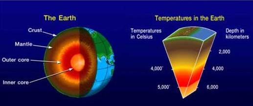 aarde intern en warmte
