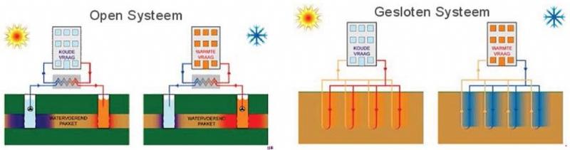 open en gesloten systemen bodemenergie en geothermische energie / aardwarmte